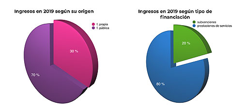 graficasIngresos2019